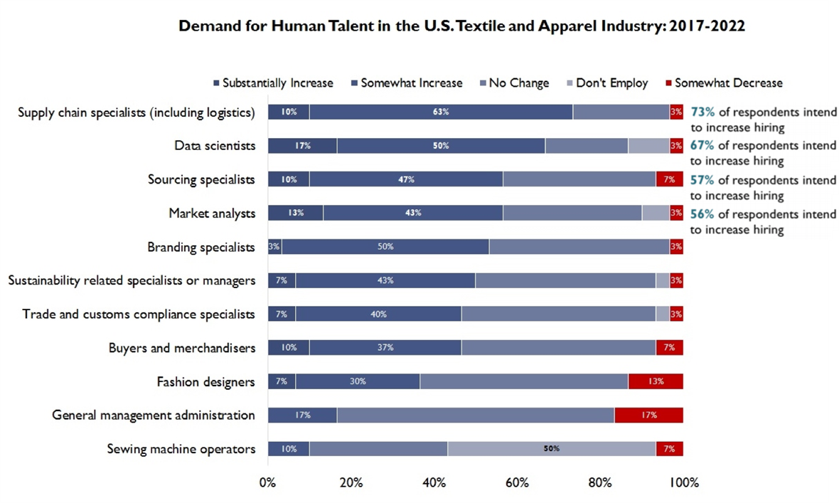 Graph depicting demand for human talent in U.S. textile and apparel industry: 2017-2022