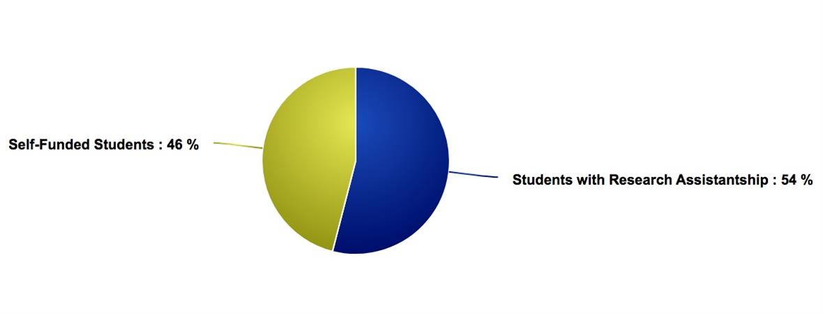 A pie chart showing that over the past 5 years, 54% of Biden School master's students have been funded through Biden School-affiliated research assistantships.