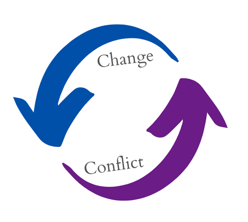 This illustration shows how change and conflict are cyclical. Once causes the other.