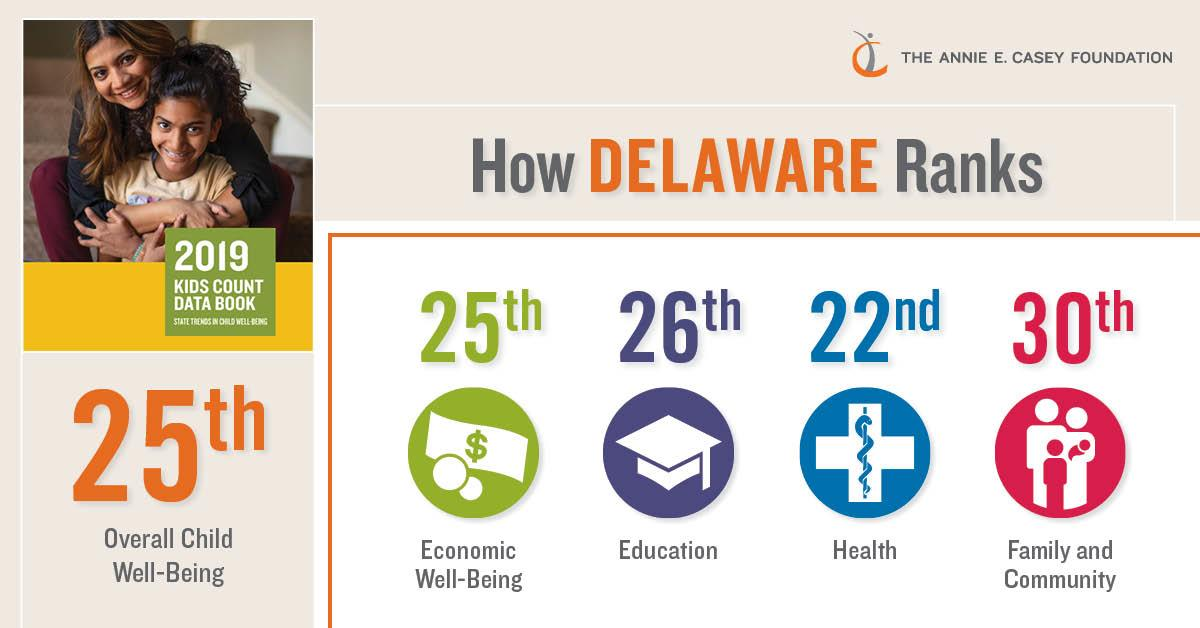 Delaware adds more than 38,000 children since 1990 and gains ground in economic well-being for children