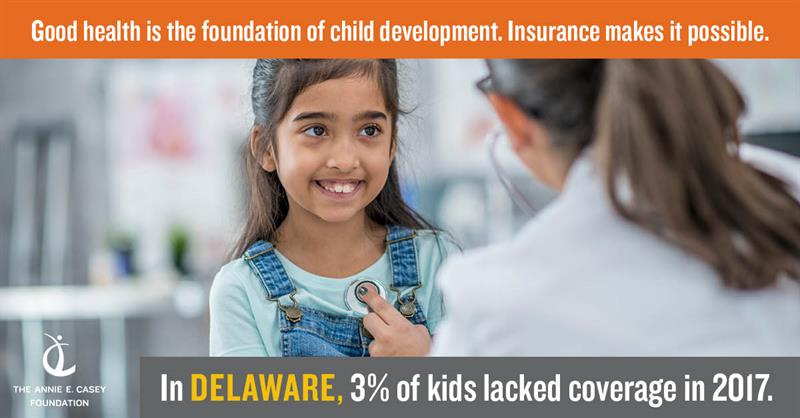 Good health is the foundation of child development. Insurance makes it possible. In Delaware, 3% of kids lacked coverage in 2017.